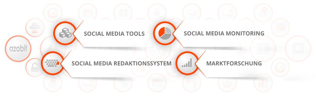 social-media-monitoring-redaktionssystem-tools-marktforschung-azobit